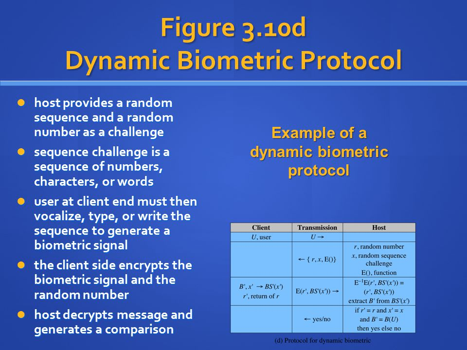 Figure 3.10d Dynamic Biometric Protocol