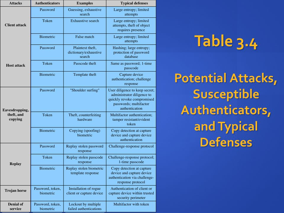 Table 3.4 Potential Attacks, Susceptible Authenticators, and Typical Defenses