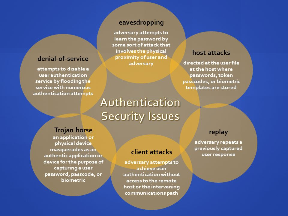 Authentication Security Issues