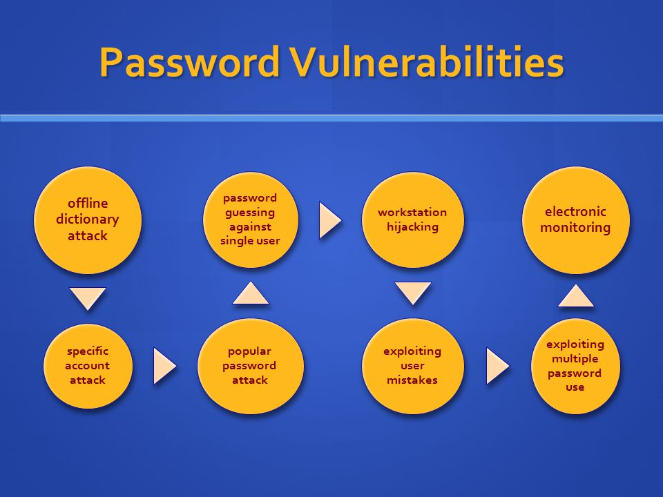 Password Vulnerabilities