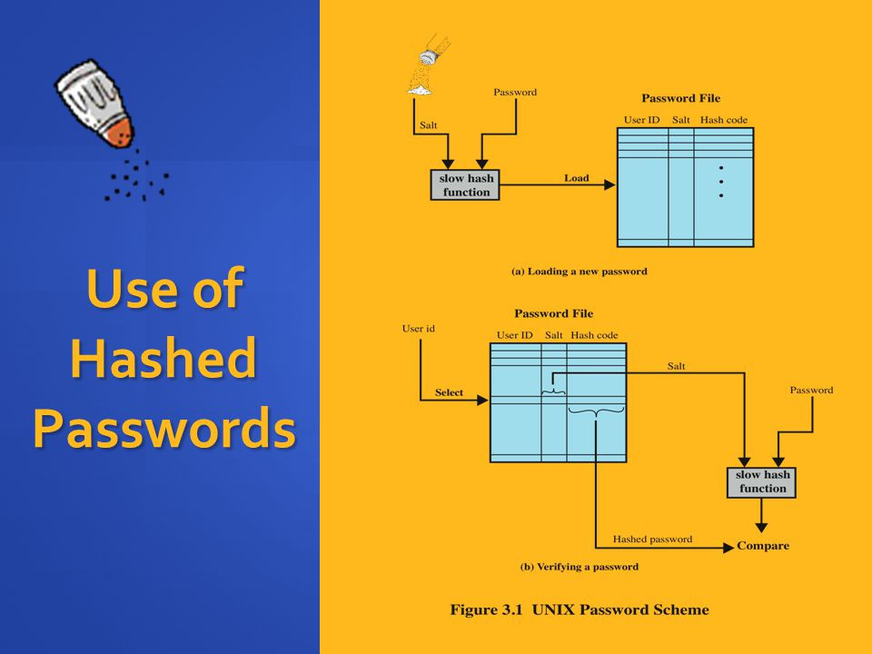 Use of Hashed Passwords