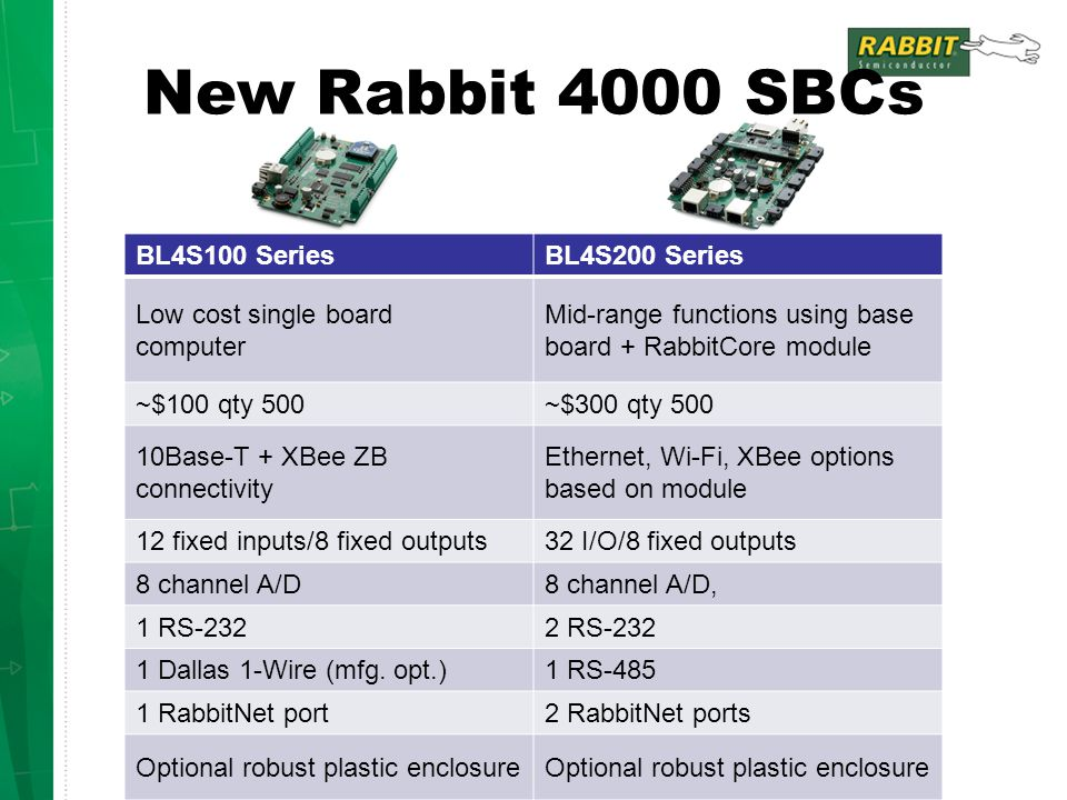 New Rabbit 4000 SBCs BL4S100 Series BL4S200 Series