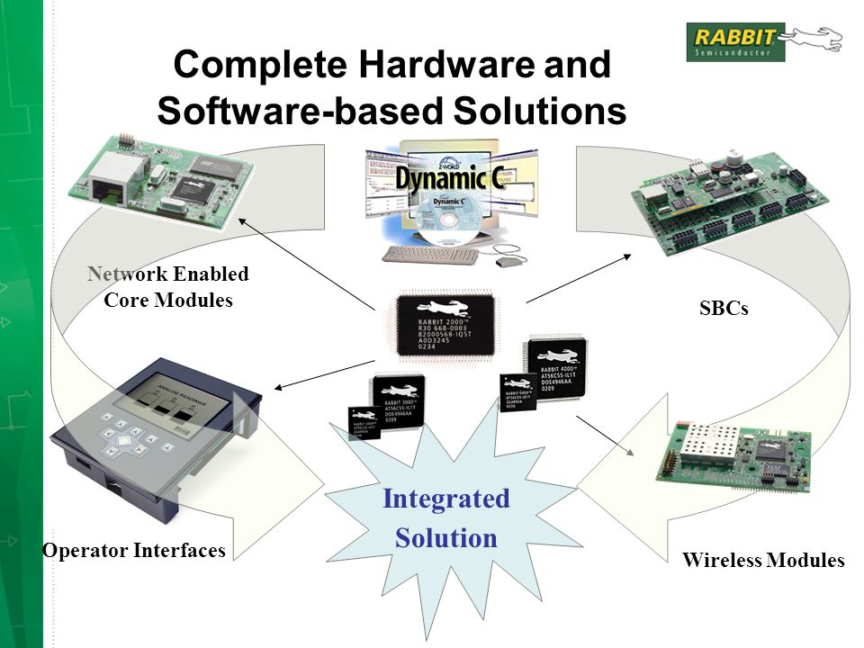 Complete Hardware and Software-based Solutions