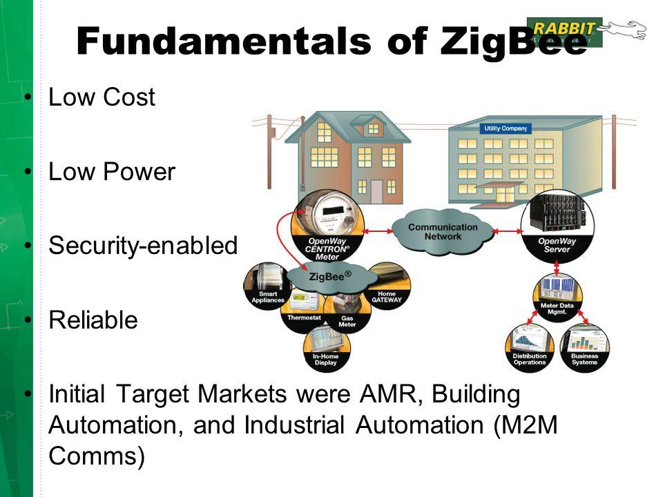 Fundamentals of ZigBee