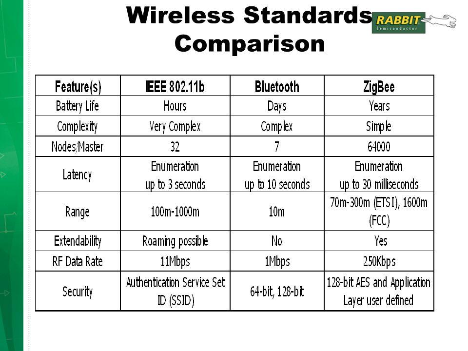 Wireless Standards Comparison
