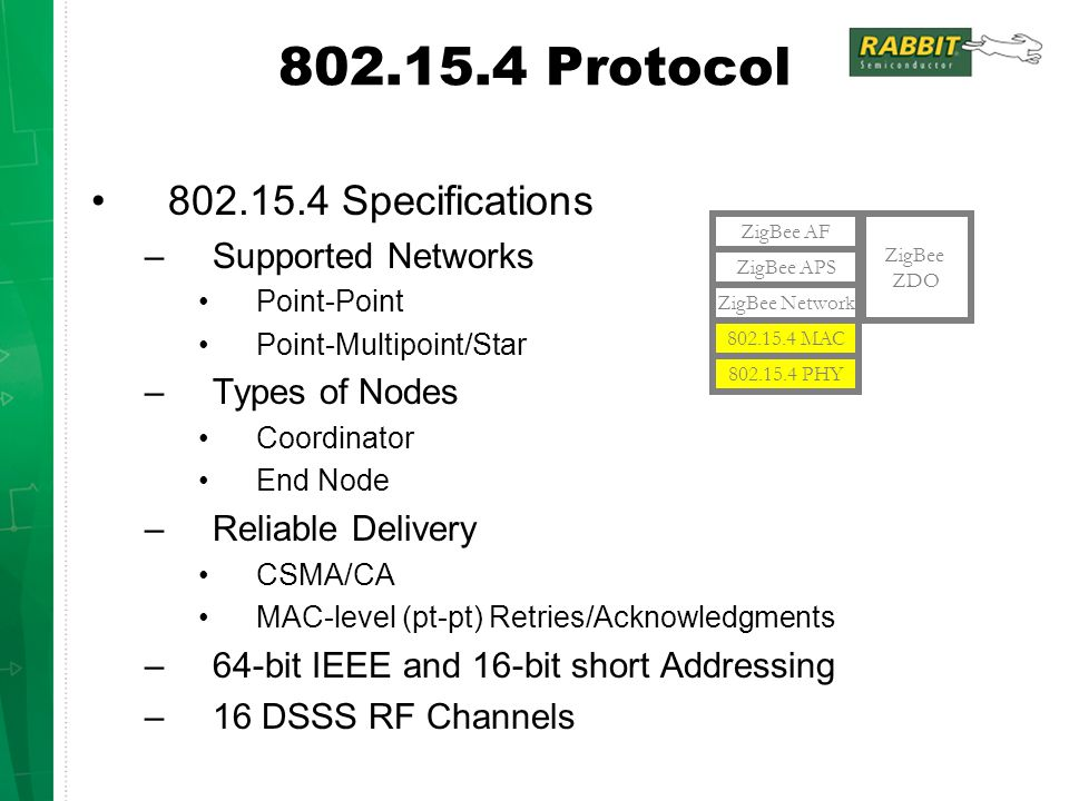 802.15.4 Protocol 802.15.4 Specifications Supported Networks