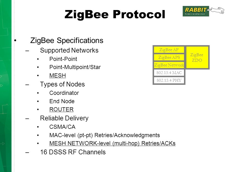 ZigBee Protocol ZigBee Specifications Supported Networks