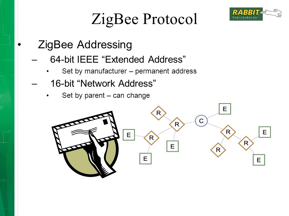 ZigBee Protocol ZigBee Addressing 64-bit IEEE Extended Address
