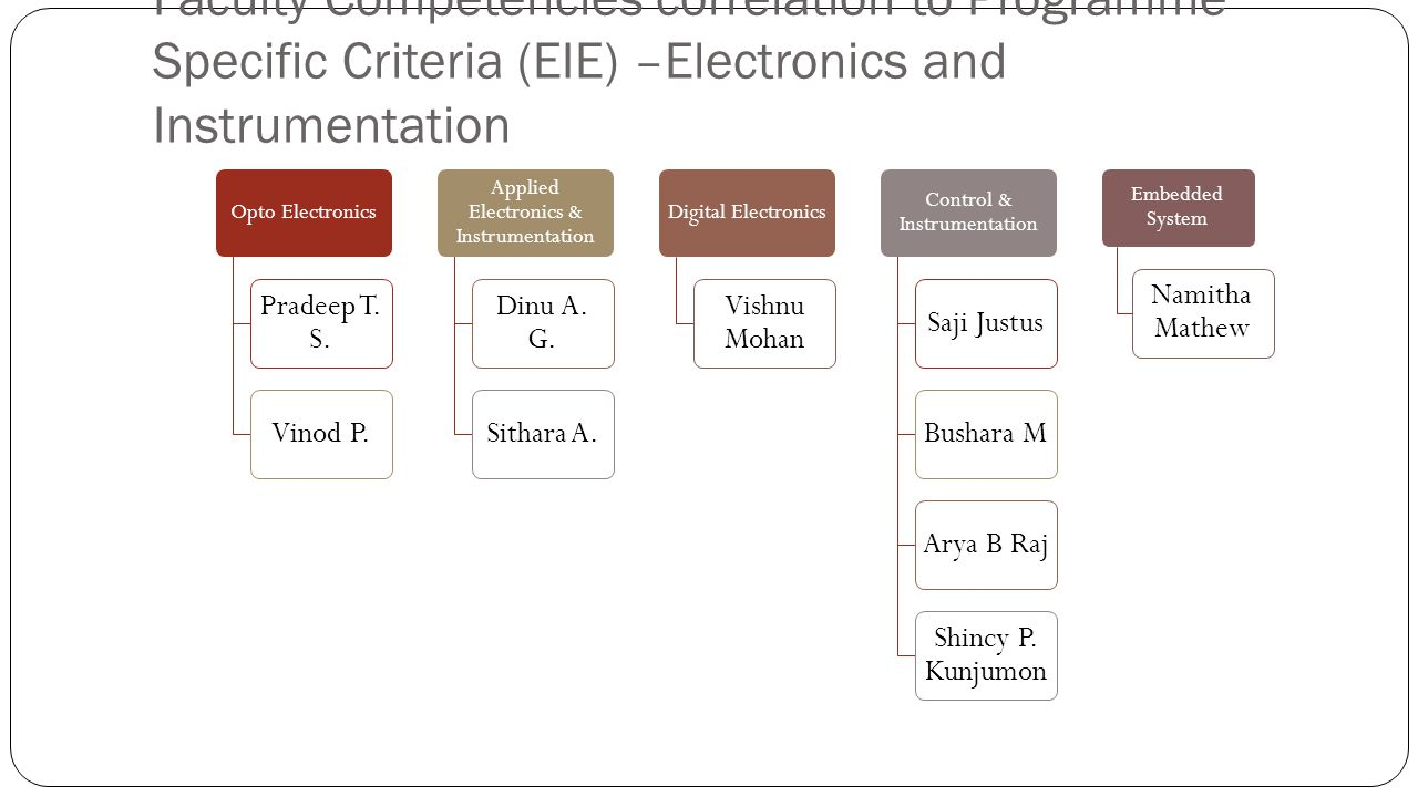 Faculty Competencies correlation to Programme Specific Criteria (EIE) –Electronics and Instrumentation