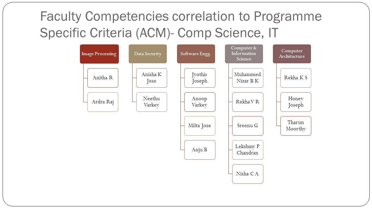 Faculty Competencies correlation to Programme Specific Criteria (ACM)- Comp Science, IT