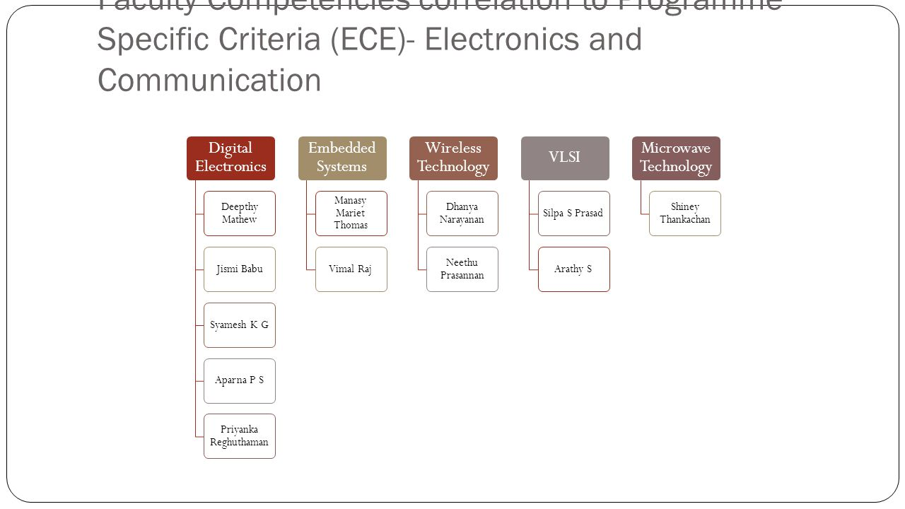 Faculty Competencies correlation to Programme Specific Criteria (ECE)- Electronics and Communication