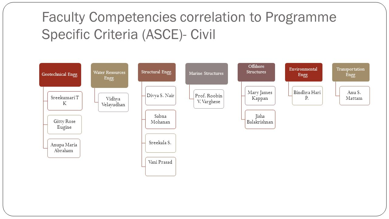 Faculty Competencies correlation to Programme Specific Criteria (ASCE)- Civil