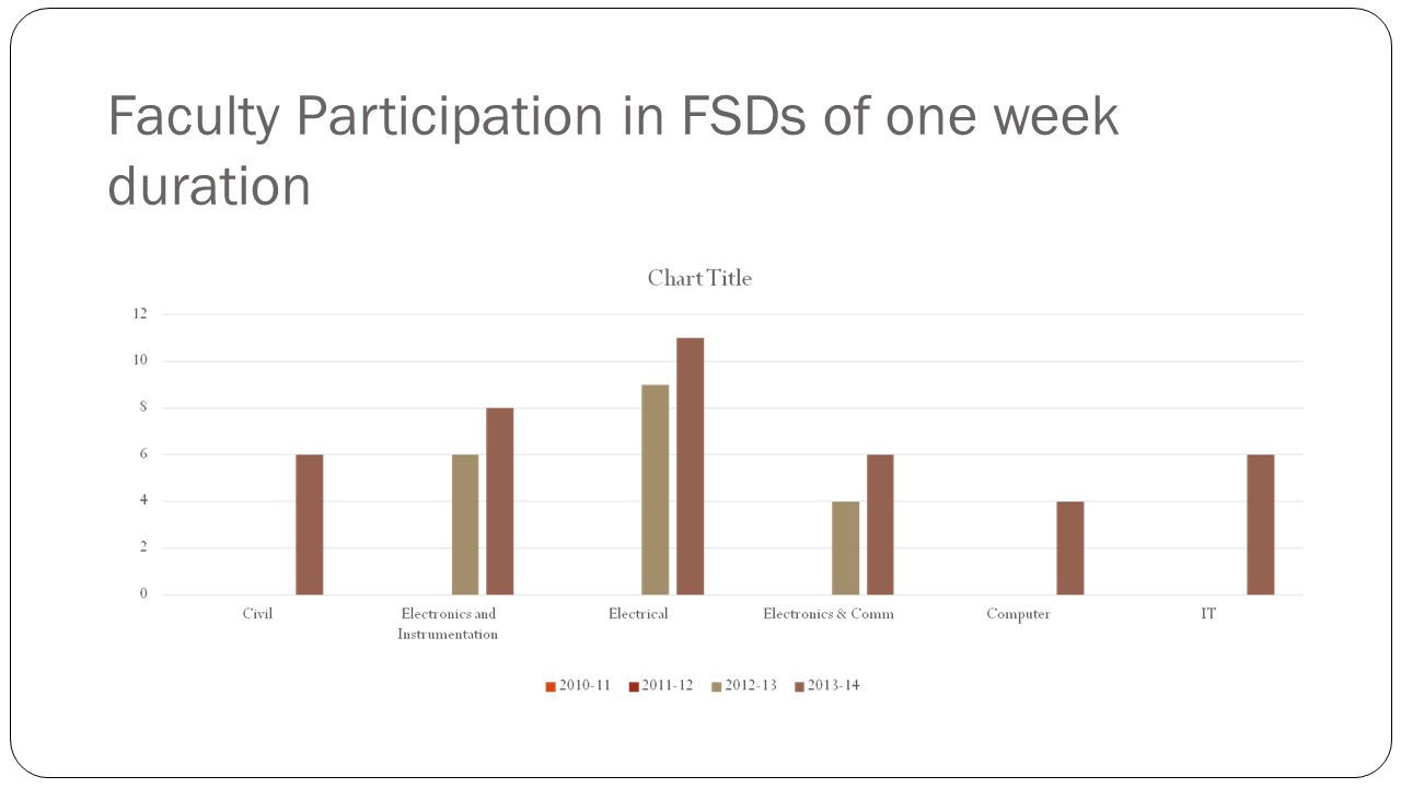 Faculty Participation in FSDs of one week duration