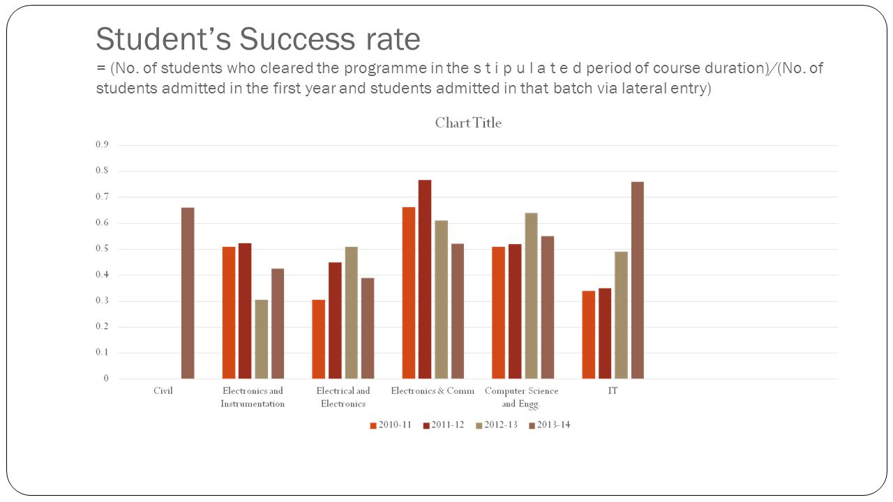 Student's Success rate = (No