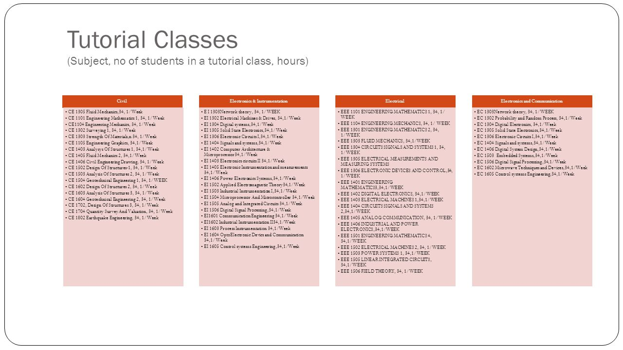 Tutorial Classes (Subject, no of students in a tutorial class, hours)