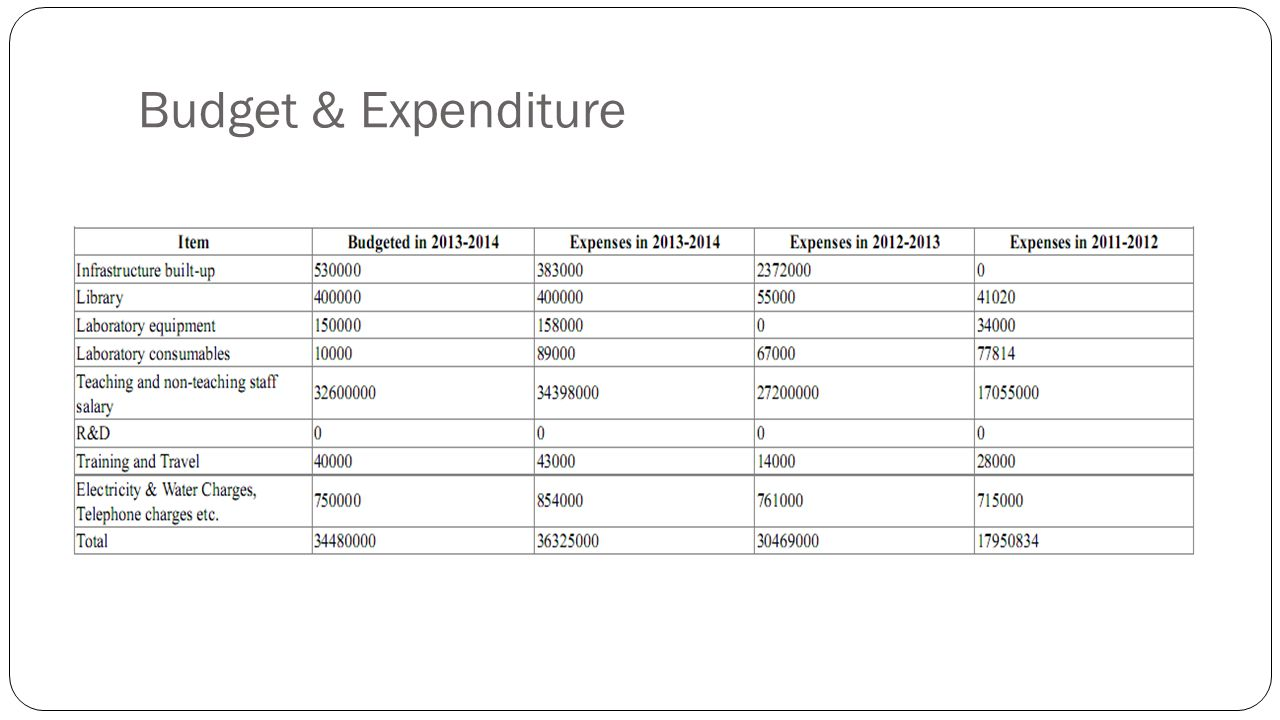 Budget & Expenditure