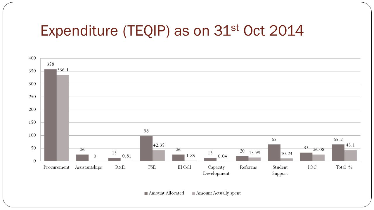 Expenditure (TEQIP) as on 31st Oct 2014