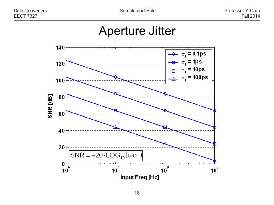 Aperture Jitter Data Converters Sample-and-Hold Professor Y. Chiu