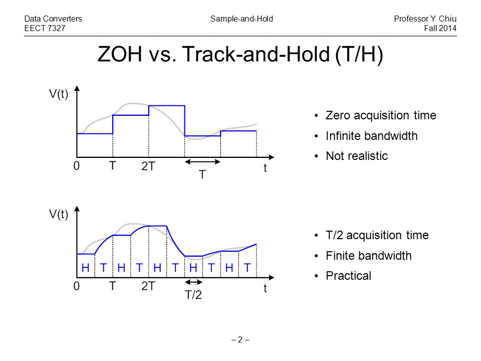 ZOH vs. Track-and-Hold (T/H)