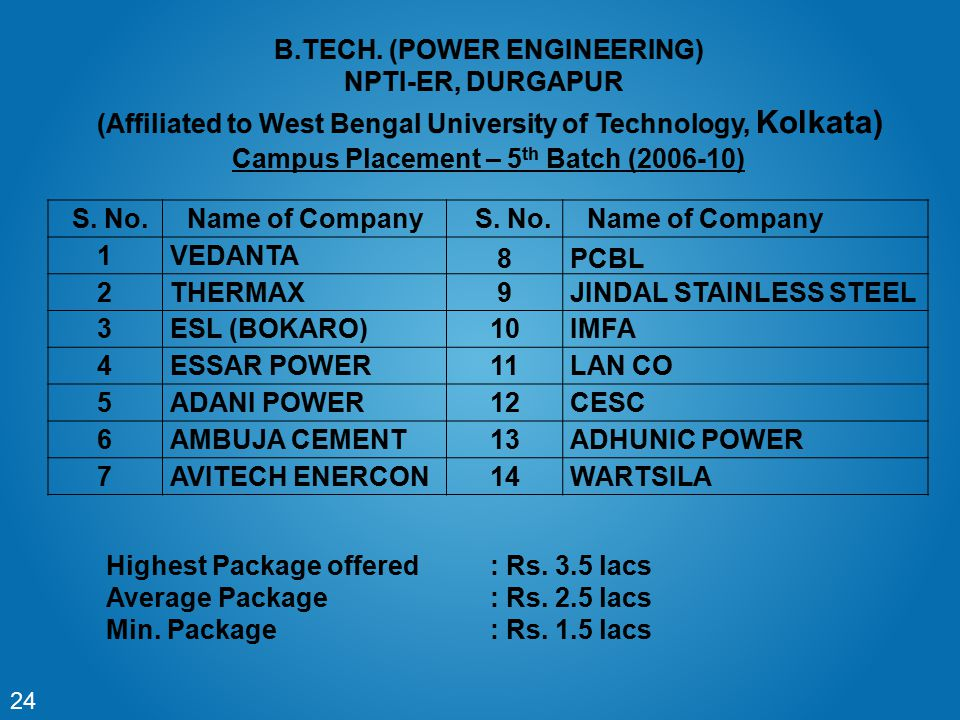 Campus Placement – 5th Batch (2006-10)