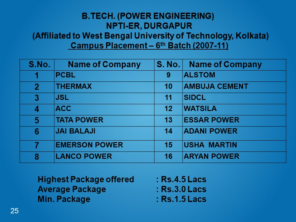 B.TECH. (POWER ENGINEERING) NPTI-ER, DURGAPUR (Affiliated to West Bengal University of Technology, Kolkata) Campus Placement – 6th Batch (2007-11)