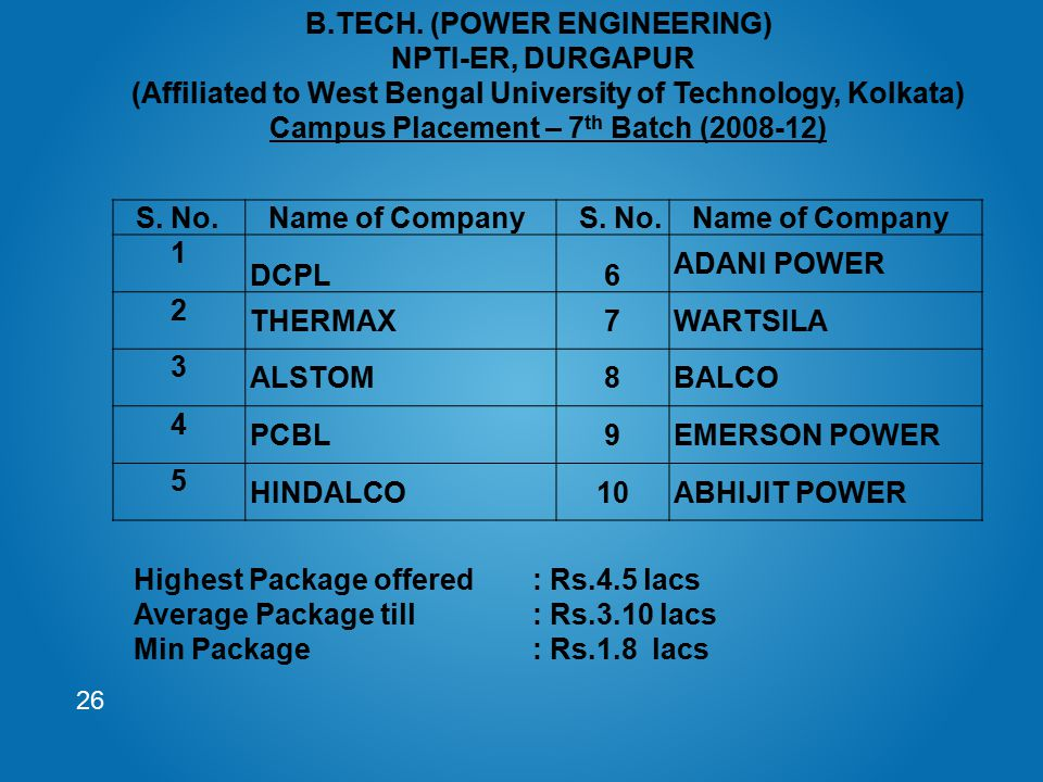 Campus Placement – 7th Batch (2008-12)