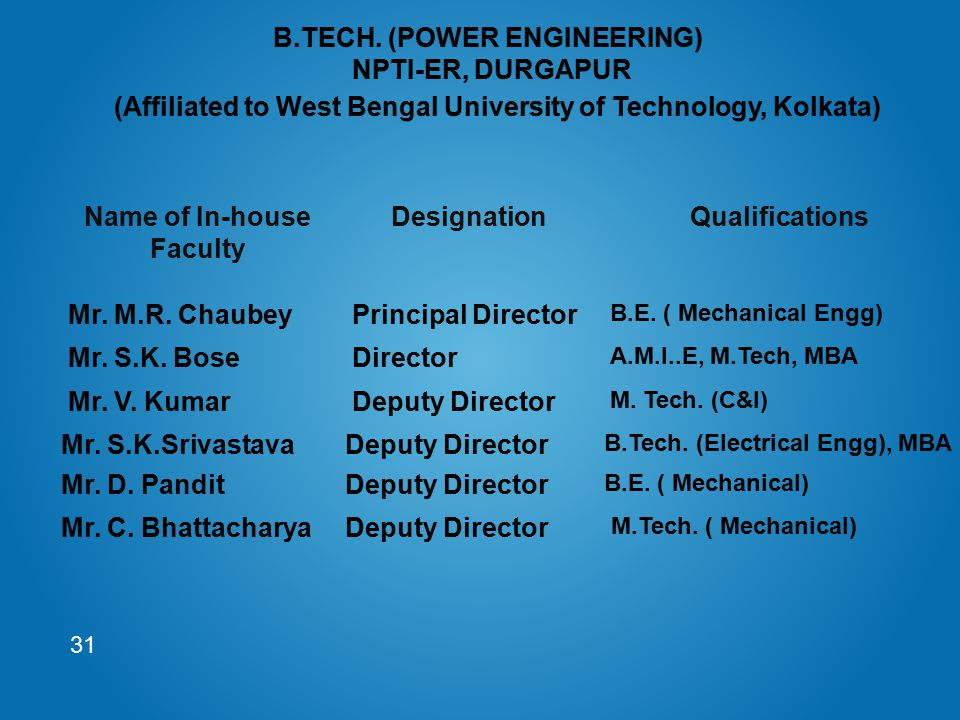 Name of In-house Faculty