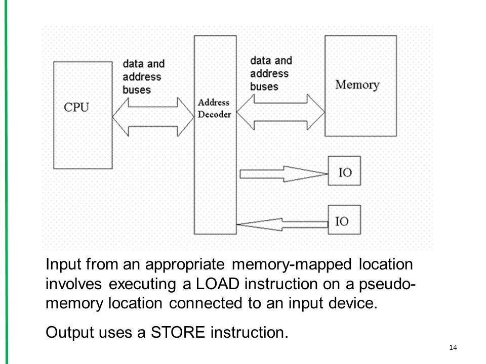 Input from an appropriate memory-mapped location involves executing a LOAD instruction on a pseudo-memory location connected to an input device.