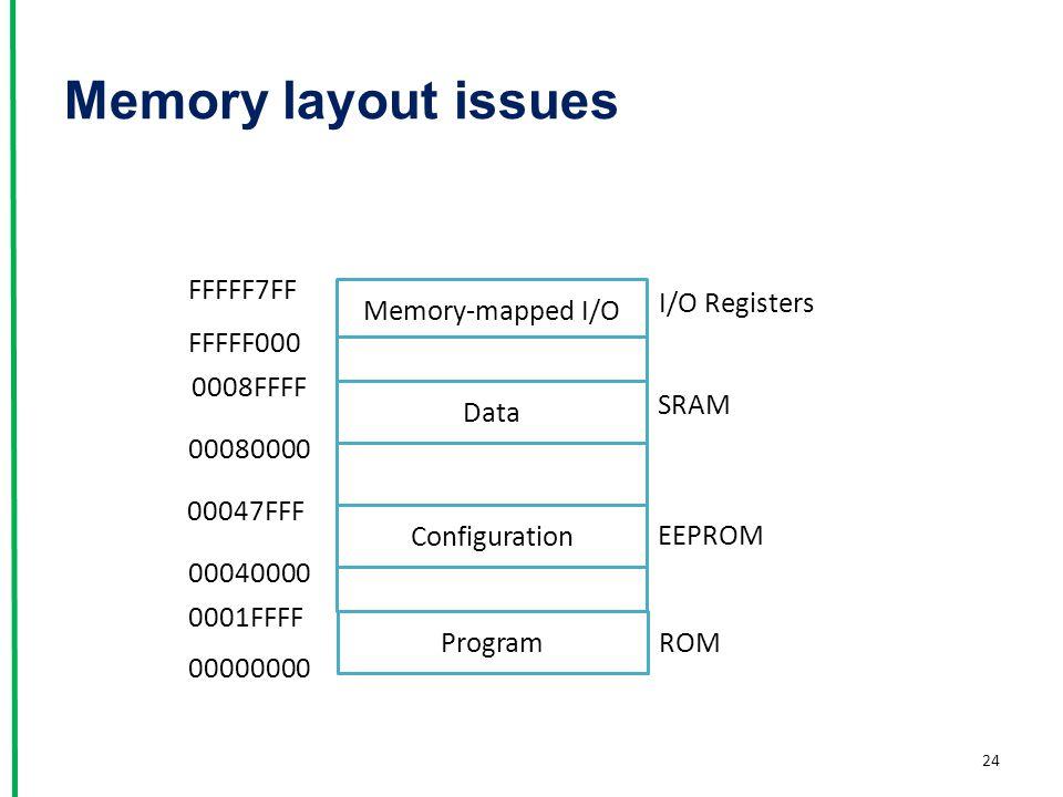 Memory layout issues FFFFF7FF I/O Registers Memory-mapped I/O FFFFF000