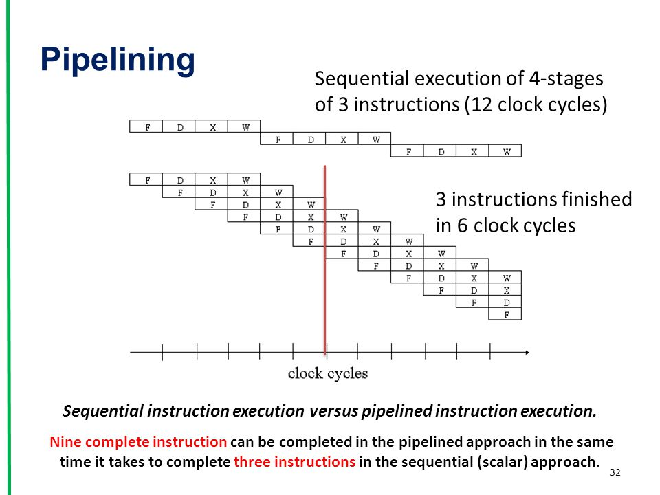 Pipelining Sequential execution of 4-stages
