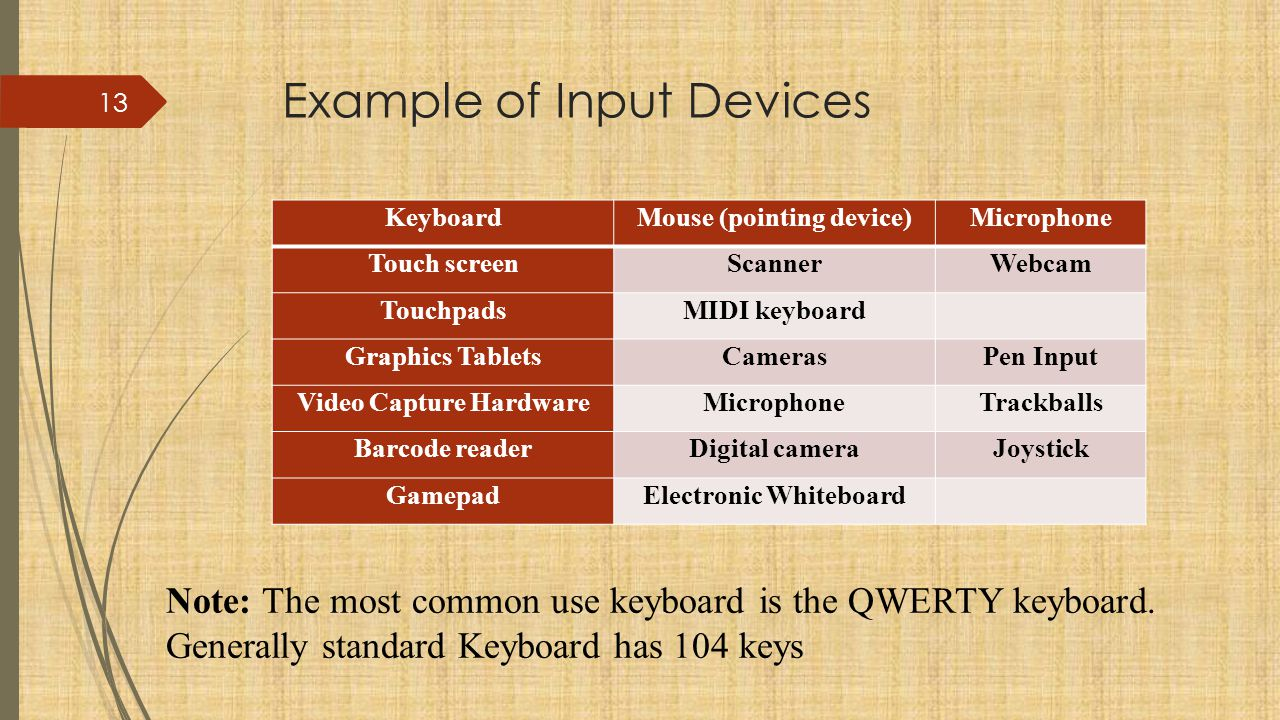 Example of Input Devices
