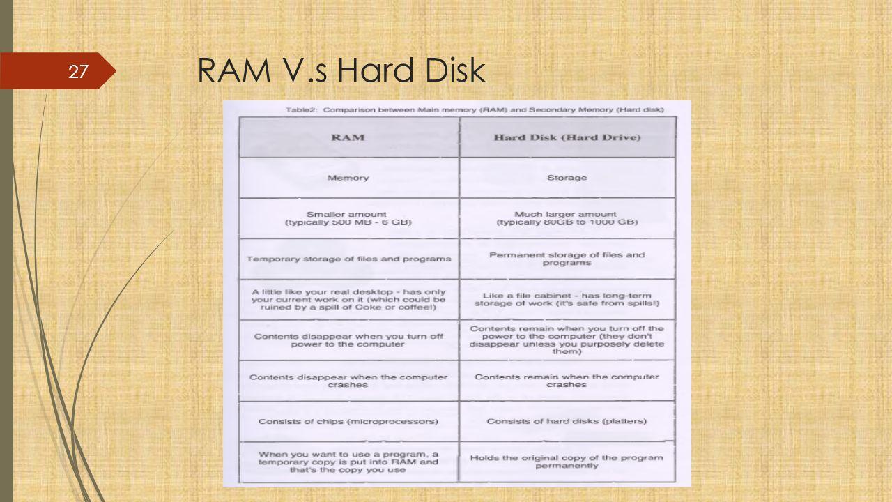 RAM V.s Hard Disk