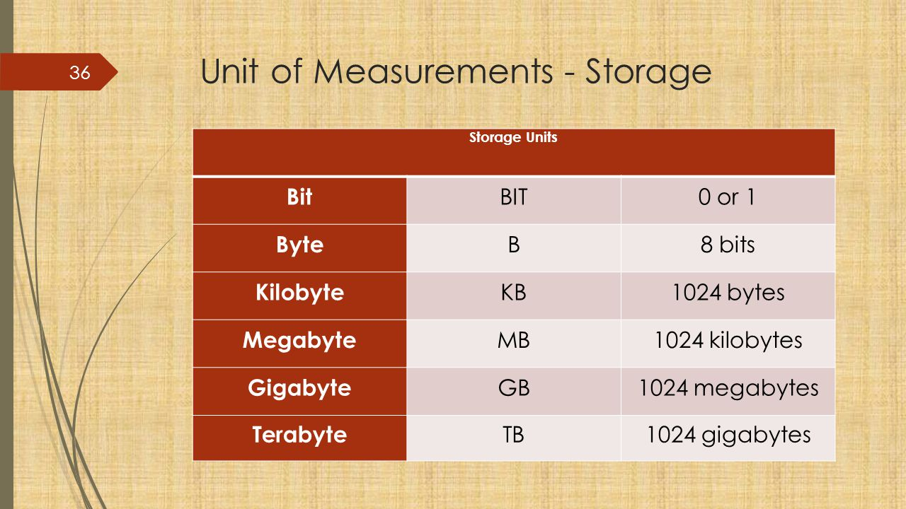 Unit of Measurements - Storage