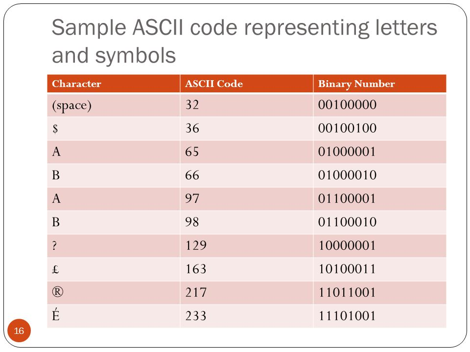 Sample ASCII code representing letters and symbols