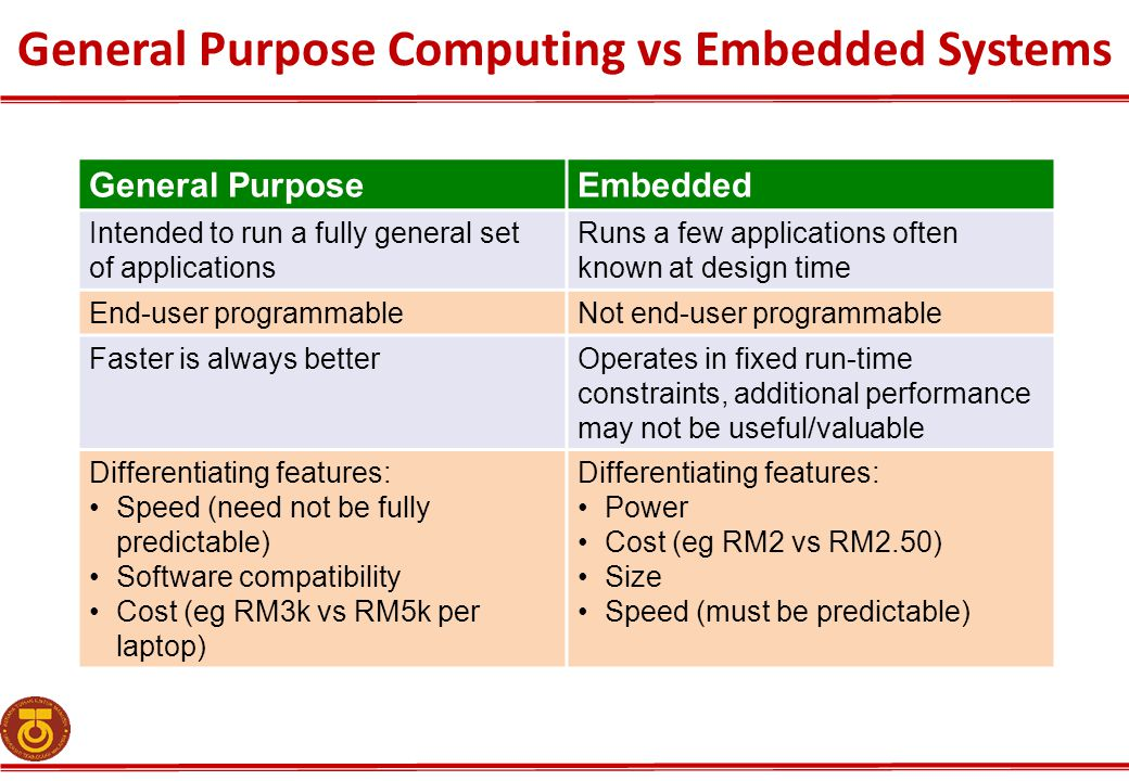 General Purpose Computing vs Embedded Systems