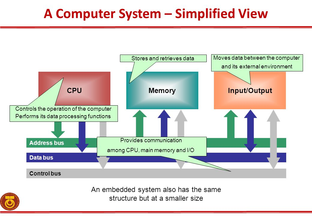 A Computer System – Simplified View