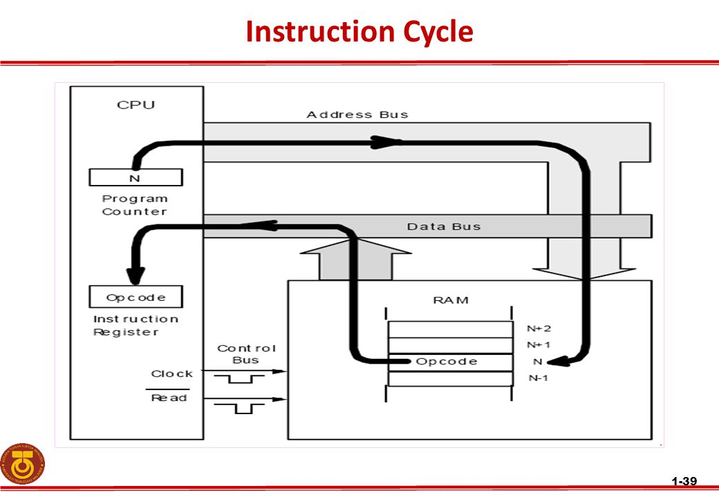 Instruction Cycle 1-39