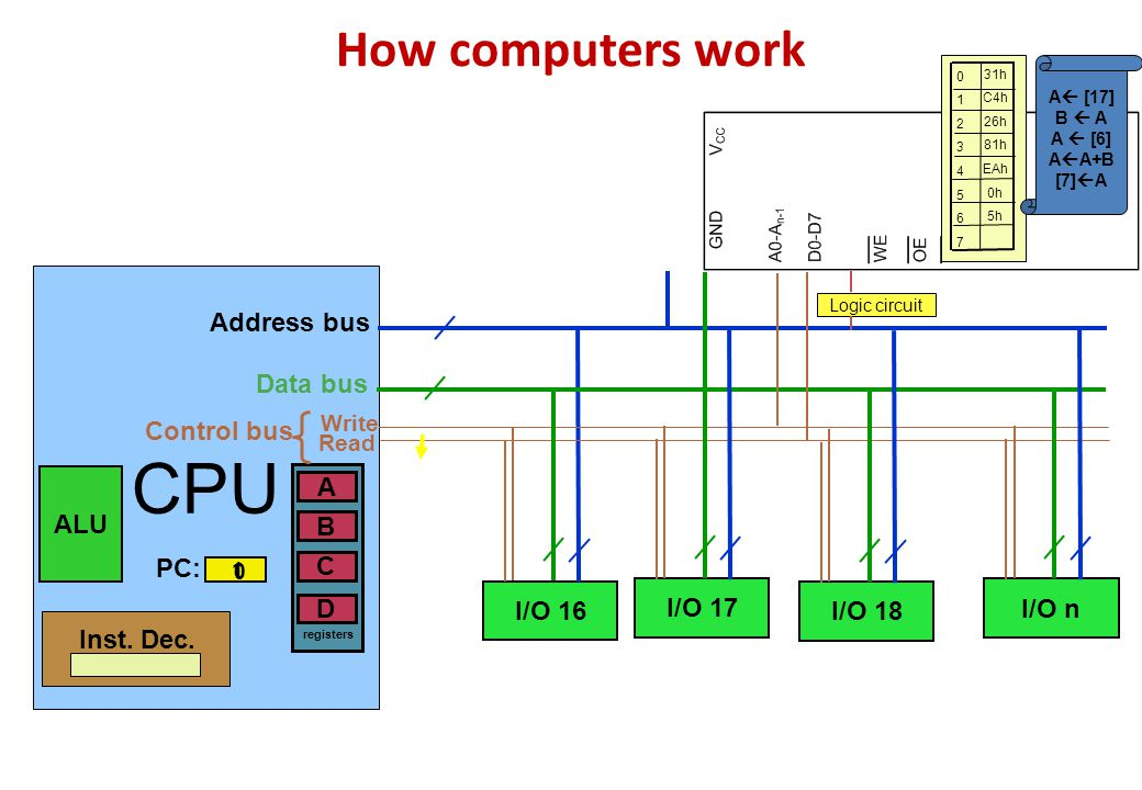 CPU How computers work Address bus Data bus Control bus A ALU B PC: C
