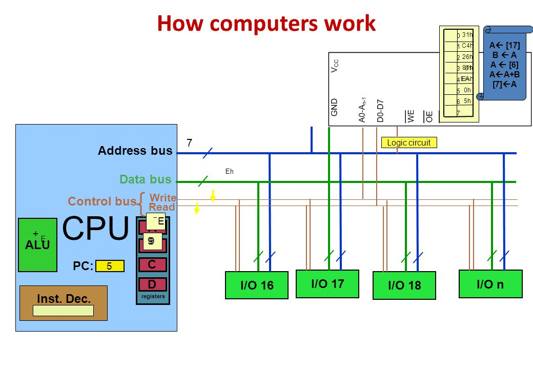 CPU How computers work Address bus Data bus Control bus ALU B A D C