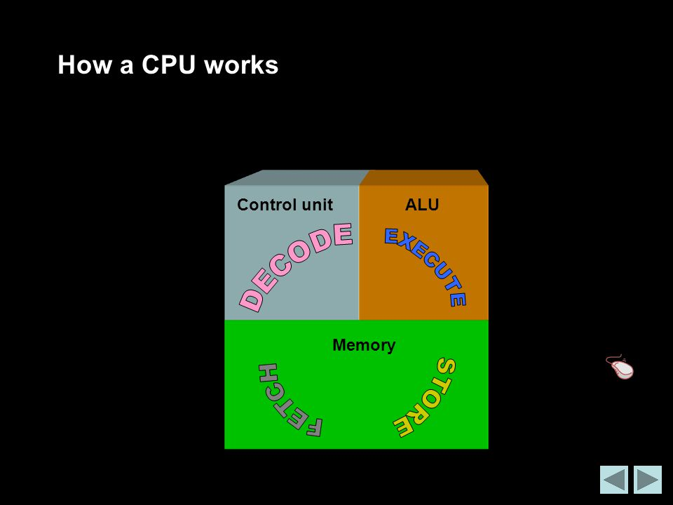 How a CPU works Control unit ALU DECODE EXECUTE Memory FETCH STORE