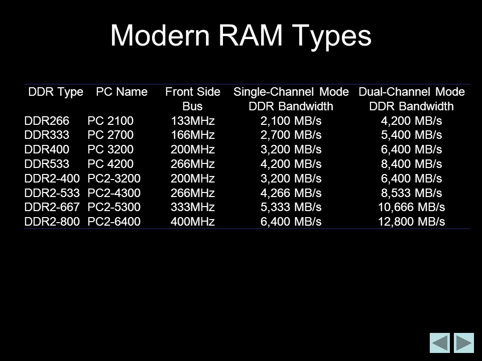 Modern RAM Types DDR Type PC Name Front Side Bus