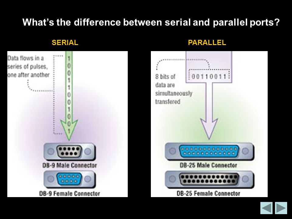 What's the difference between serial and parallel ports