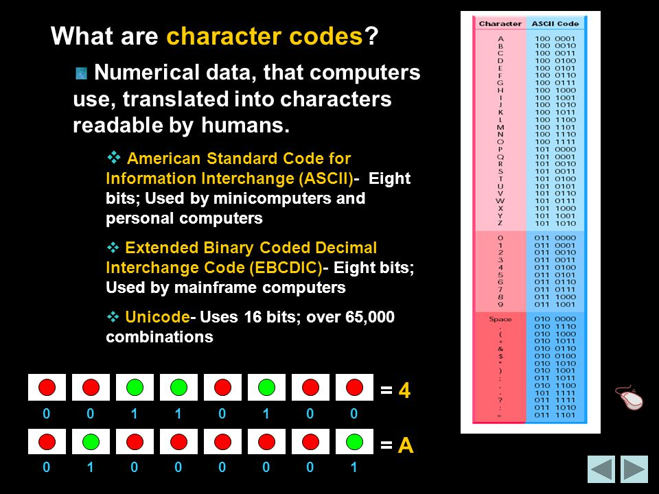 What are character codes
