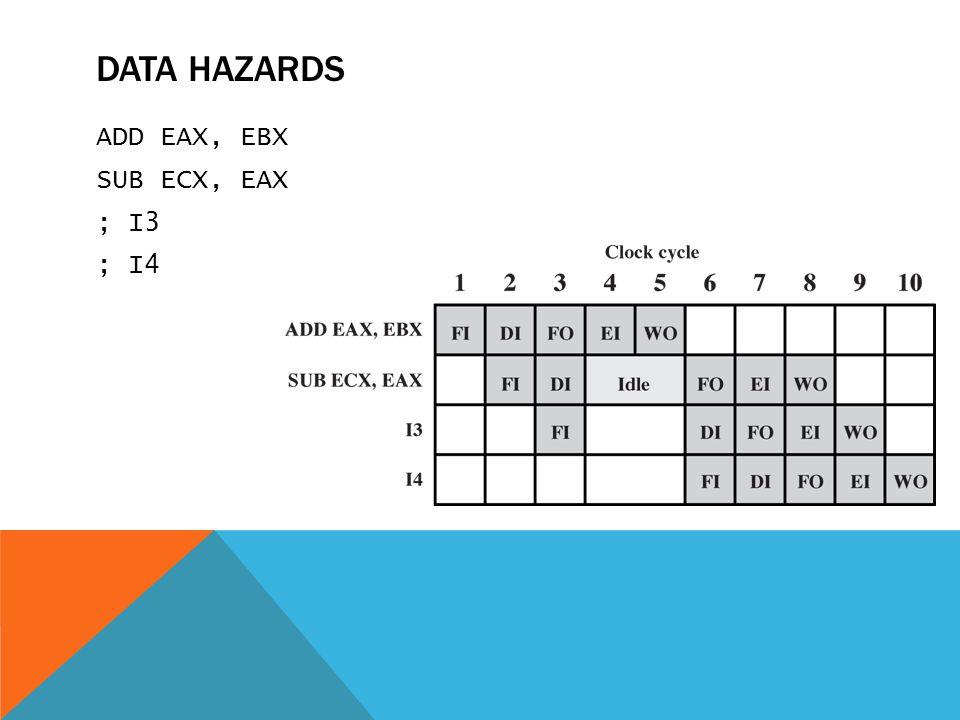 Data Hazards ADD EAX, EBX SUB ECX, EAX ; I3 ; I4