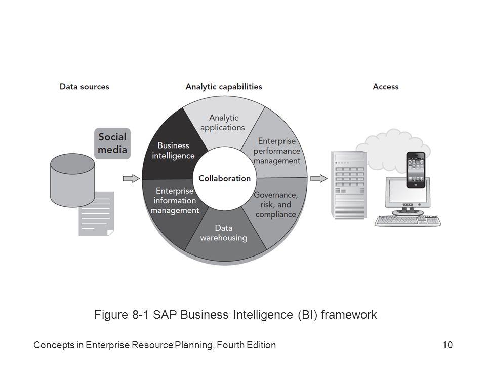 Figure 8-1 SAP Business Intelligence (BI) framework