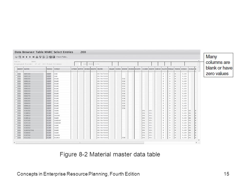 Figure 8-2 Material master data table