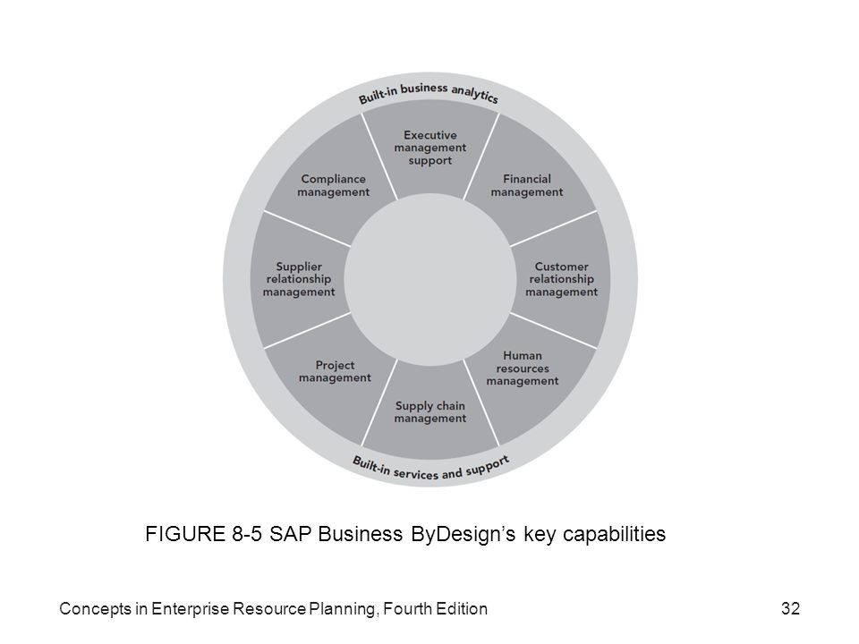 FIGURE 8-5 SAP Business ByDesign's key capabilities