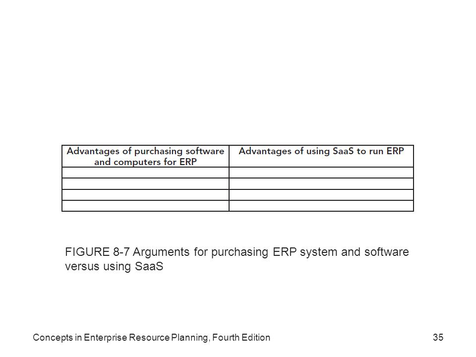 FIGURE 8-7 Arguments for purchasing ERP system and software versus using SaaS