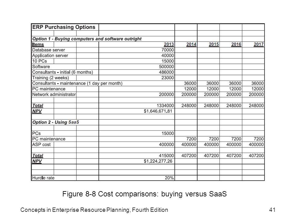 Figure 8-8 Cost comparisons: buying versus SaaS