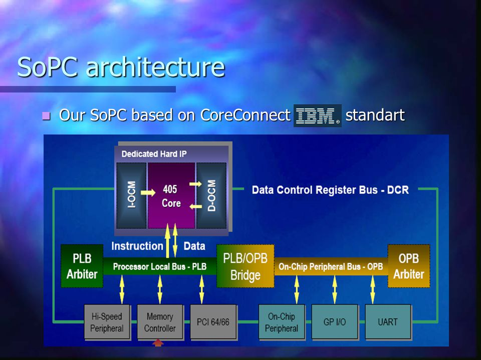 SoPC architecture Our SoPC based on CoreConnect standart